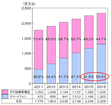 図1:世界の携帯電話販売台数に占めるスマートフォンの販売台数の推移(推計) 《総務省ウェブサイトより抜粋》